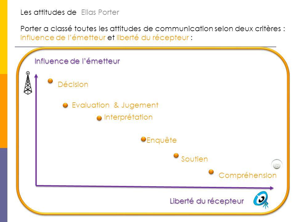 Les attitudes de Elias Porter Porter a classé toutes les attitudes de communication selon deux critères : Influence de l'émetteur et liberté du récept