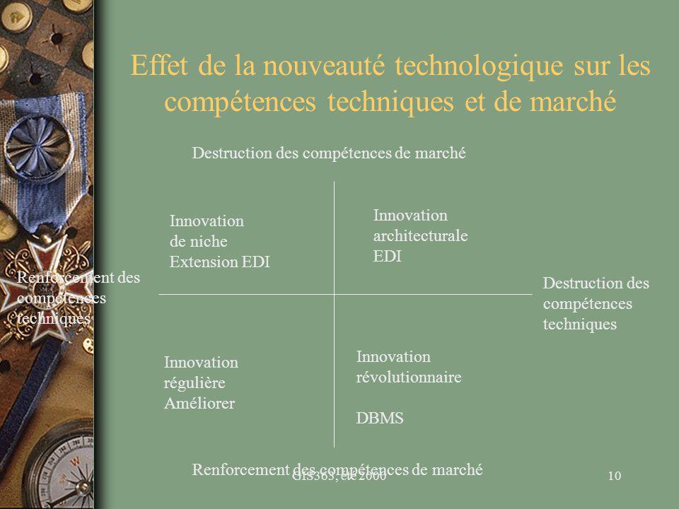 GIS363, été 200010 Effet de la nouveauté technologique sur les compétences techniques et de marché Destruction des compétences de marché Renforcement