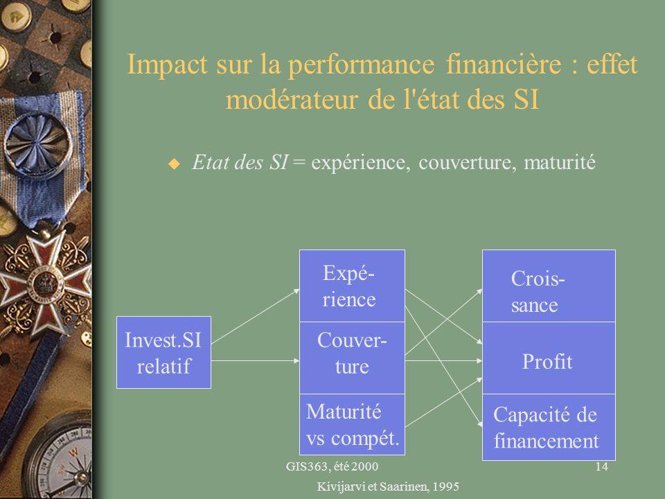 GIS363, été 200014 Impact sur la performance financière : effet modérateur de l'état des SI u Etat des SI = expérience, couverture, maturité Invest.SI