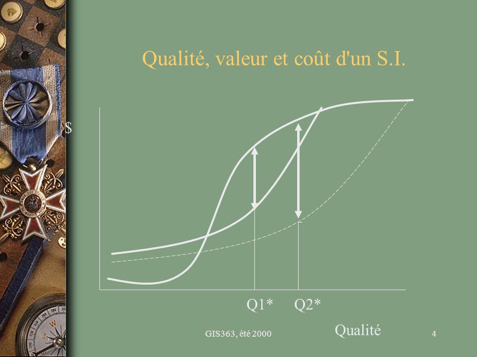 GIS363, été 20004 Qualité, valeur et coût d'un S.I. $ Qualité Q1*Q2*