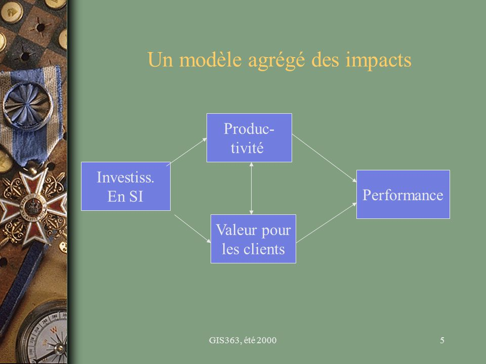 GIS363, été 20006 Le paradoxe de la productivité u Bien que les entreprises dépensent de plus en plus en SI, on a des difficultés à prouver leur impact agrégé sur la productivité par ce que : –l effet des investissements SI se fait sentir après un certain temps seulement; –Il y un effet des investissement sur la qualité et la variété des produits et du service (valeur pour le client) pas seulement sur la quantité produite; –Il se peut que les investissements SI améliorent d abord la qualité et les services