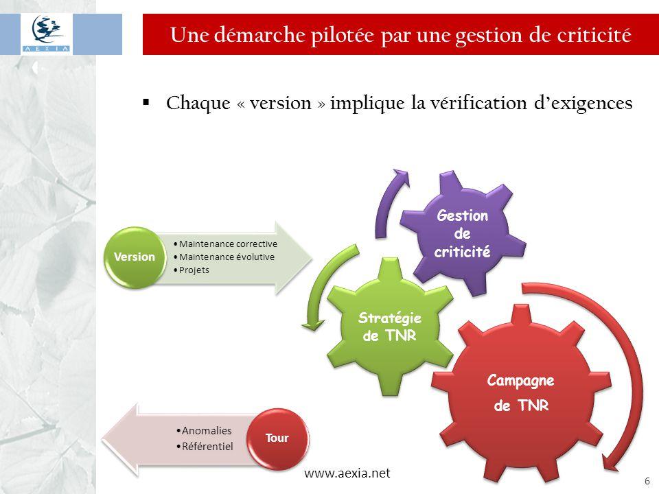 www.aexia.net 6 Une démarche pilotée par une gestion de criticité  Chaque « version » implique la vérification d'exigences Campagne de TNR Stratégie