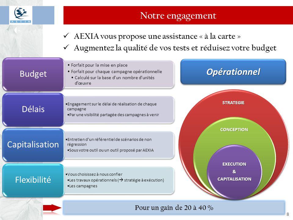 www.aexia.net 8 Notre engagement AEXIA vous propose une assistance « à la carte » Augmentez la qualité de vos tests et réduisez votre budget Forfait p