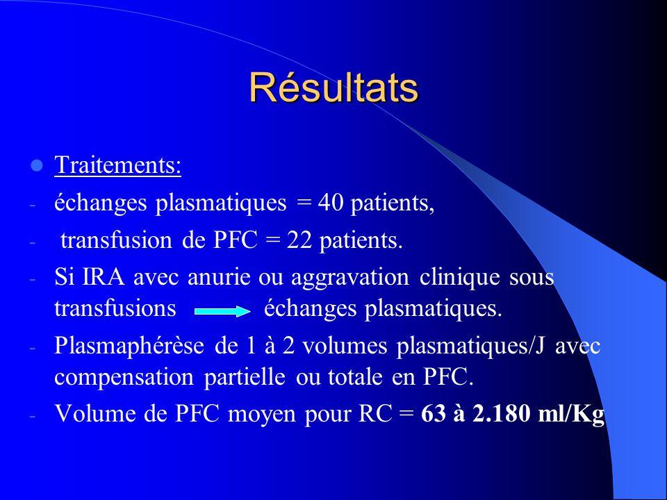 Traitements: - échanges plasmatiques = 40 patients, - transfusion de PFC = 22 patients. - Si IRA avec anurie ou aggravation clinique sous transfusions