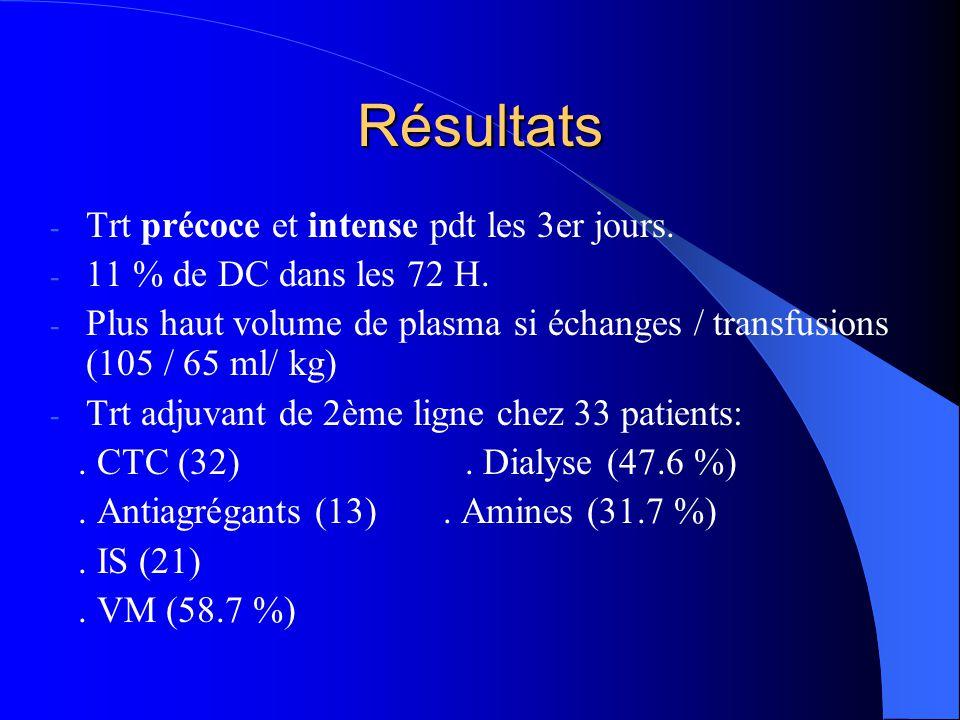 - Trt précoce et intense pdt les 3er jours. - 11 % de DC dans les 72 H. - Plus haut volume de plasma si échanges / transfusions (105 / 65 ml/ kg) - Tr
