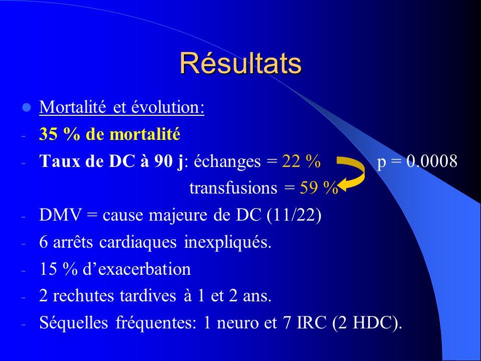Résultats Mortalité et évolution: - 35 % de mortalité - Taux de DC à 90 j: échanges = 22 % p = 0.0008 transfusions = 59 % - DMV = cause majeure de DC
