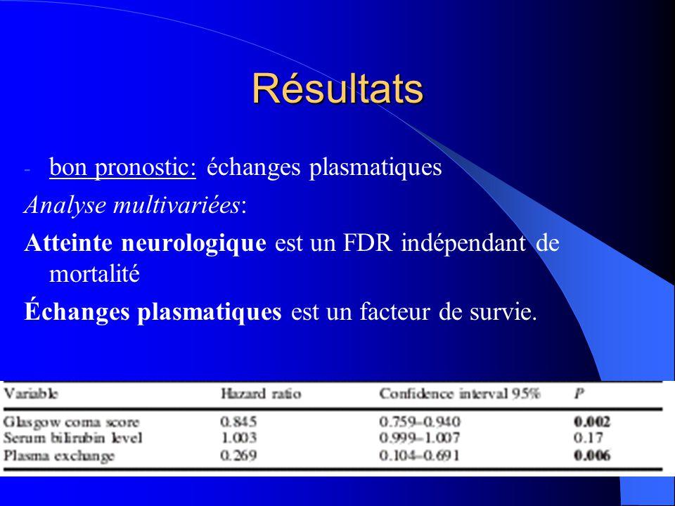 Résultats - bon pronostic: échanges plasmatiques Analyse multivariées: Atteinte neurologique est un FDR indépendant de mortalité Échanges plasmatiques