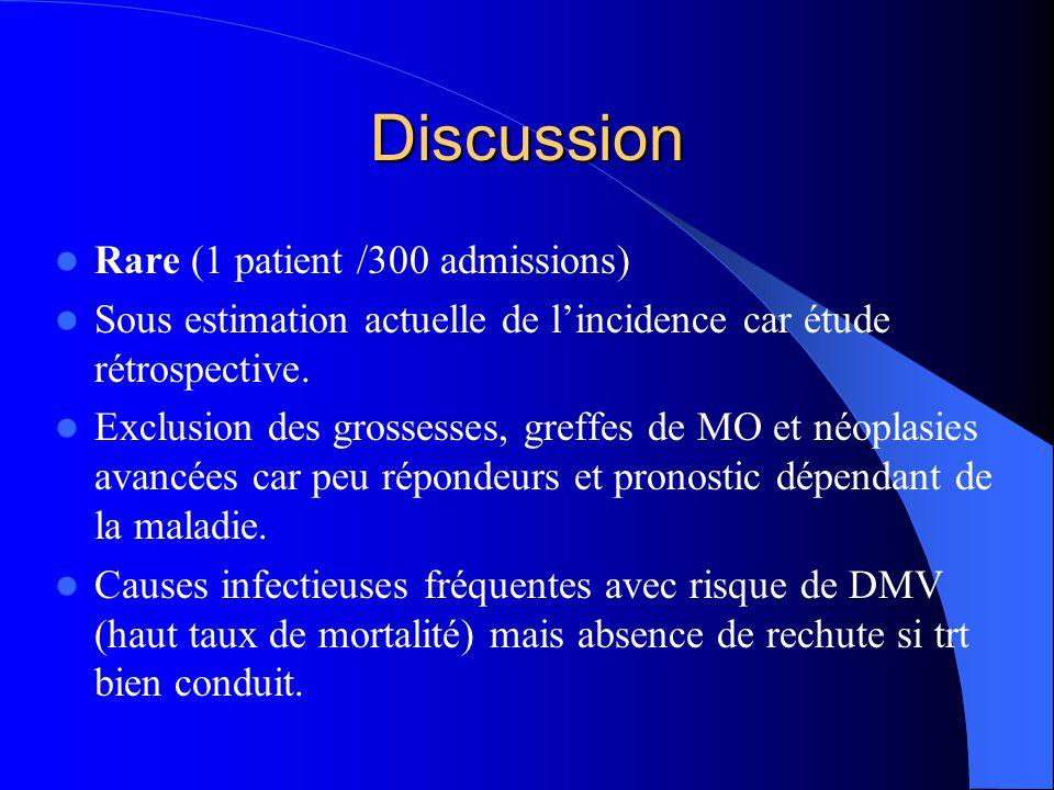Discussion Rare (1 patient /300 admissions) Sous estimation actuelle de l'incidence car étude rétrospective. Exclusion des grossesses, greffes de MO e