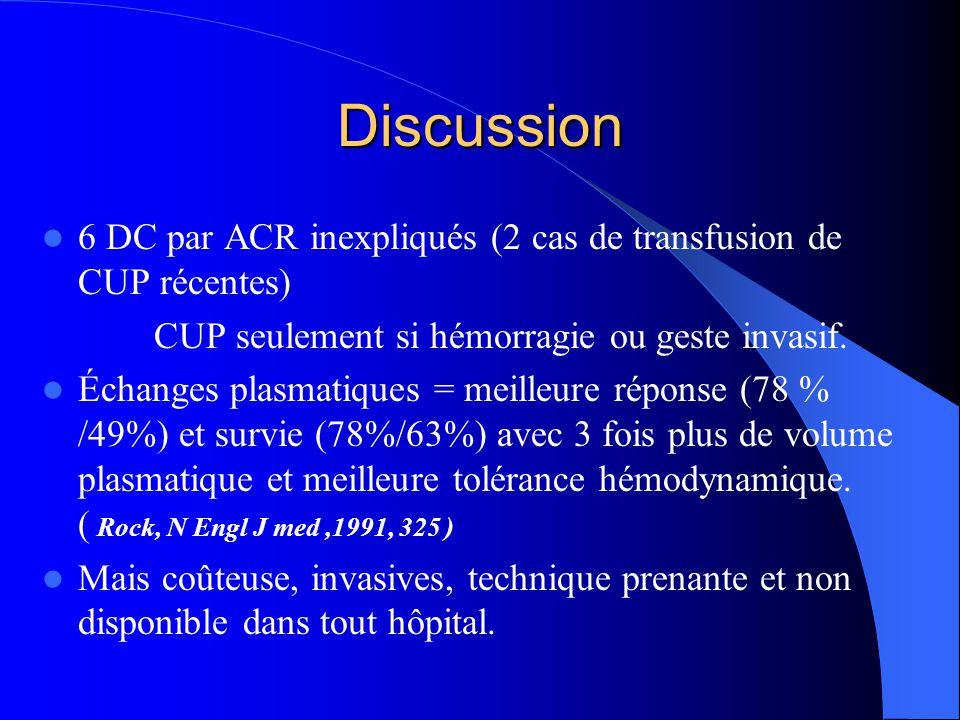 Discussion 6 DC par ACR inexpliqués (2 cas de transfusion de CUP récentes) CUP seulement si hémorragie ou geste invasif. Échanges plasmatiques = meill