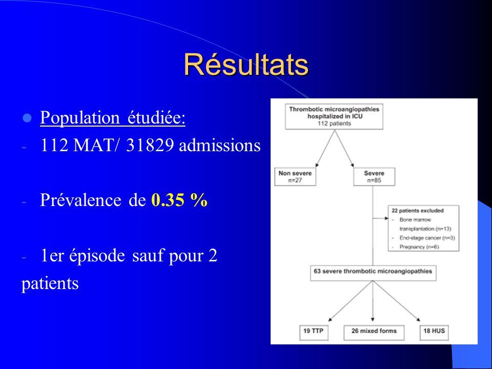 Résultats Population étudiée: - 112 MAT/ 31829 admissions - Prévalence de 0.35 % - 1er épisode sauf pour 2 patients