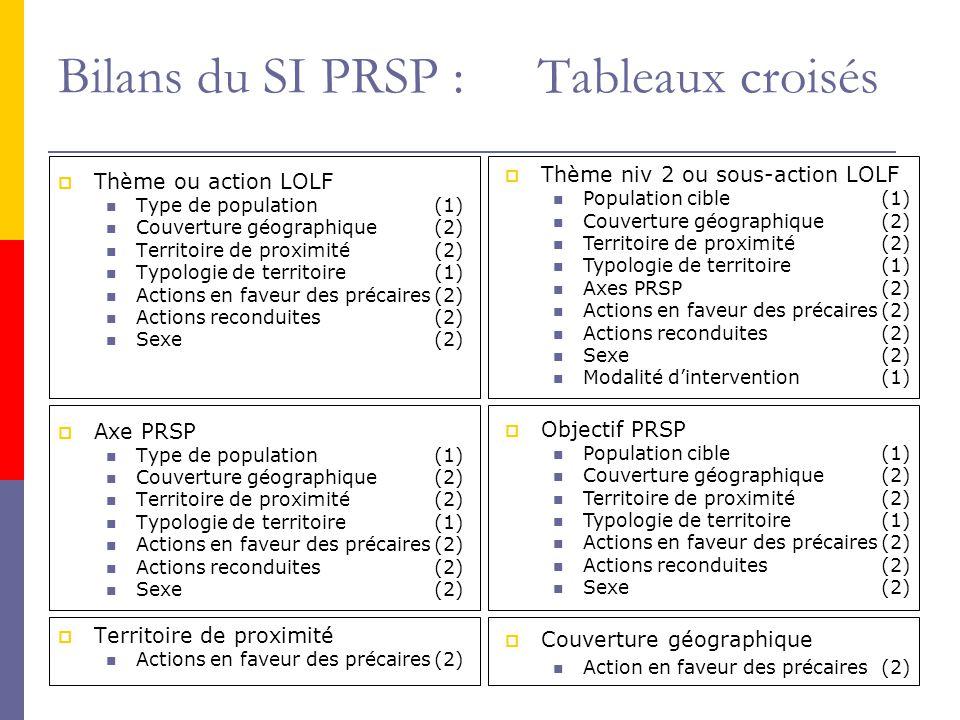 6 Bilans du SI PRSP : Tableaux croisés  Thème ou action LOLF Type de population(1) Couverture géographique(2) Territoire de proximité(2) Typologie de territoire(1) Actions en faveur des précaires(2) Actions reconduites(2) Sexe(2)  Axe PRSP Type de population(1) Couverture géographique(2) Territoire de proximité(2) Typologie de territoire(1) Actions en faveur des précaires(2) Actions reconduites(2) Sexe(2)  Territoire de proximité Actions en faveur des précaires(2)  Thème niv 2 ou sous-action LOLF Population cible(1) Couverture géographique(2) Territoire de proximité(2) Typologie de territoire(1) Axes PRSP(2) Actions en faveur des précaires(2) Actions reconduites(2) Sexe(2) Modalité d'intervention(1)  Objectif PRSP Population cible(1) Couverture géographique(2) Territoire de proximité(2) Typologie de territoire(1) Actions en faveur des précaires(2) Actions reconduites(2) Sexe(2)  Couverture géographique Action en faveur des précaires(2)