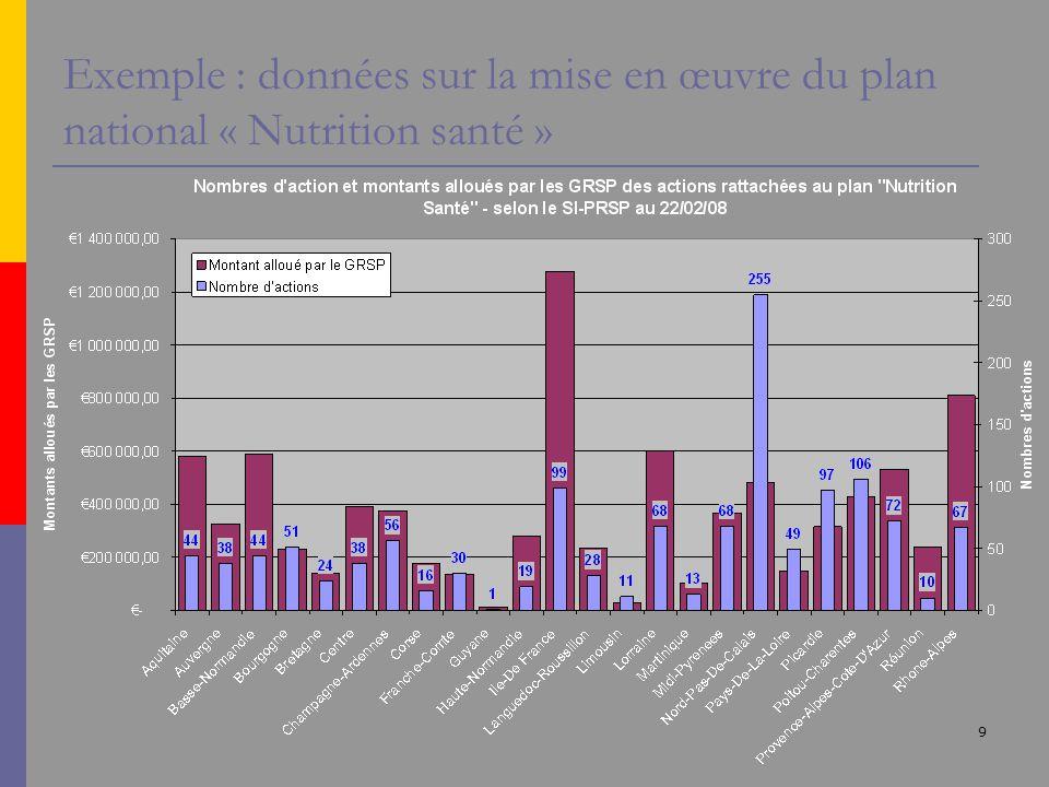 9 Exemple : données sur la mise en œuvre du plan national « Nutrition santé »