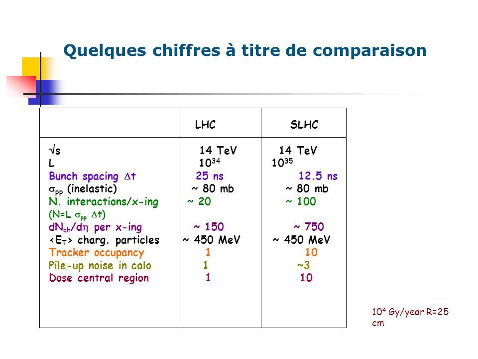Paramètres expériences Faisceaux : 2 x 7 TeV en protons Fréquence de collisions: 40 MHz (LHC) 80 MHz (SLHC) Luminosité en pic: 10 34 cm-2 s -1 10 35 cm-2 s -1 Luminosité intégrée: 500 fb-1 2500 fb-1