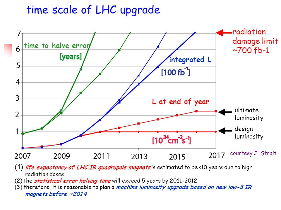 time scale of LHC upgrade L at end of year time to halve error integrated L radiation damage limit ~700 fb-1 (1) life expectancy of LHC IR quadrupole magnets is estimated to be <10 years due to high radiation doses (2) the statistical error halving time will exceed 5 years by 2011-2012 (3) therefore, it is reasonable to plan a machine luminosity upgrade based on new low-ß IR magnets before ~2014 design luminosity ultimate luminosity courtesy J.
