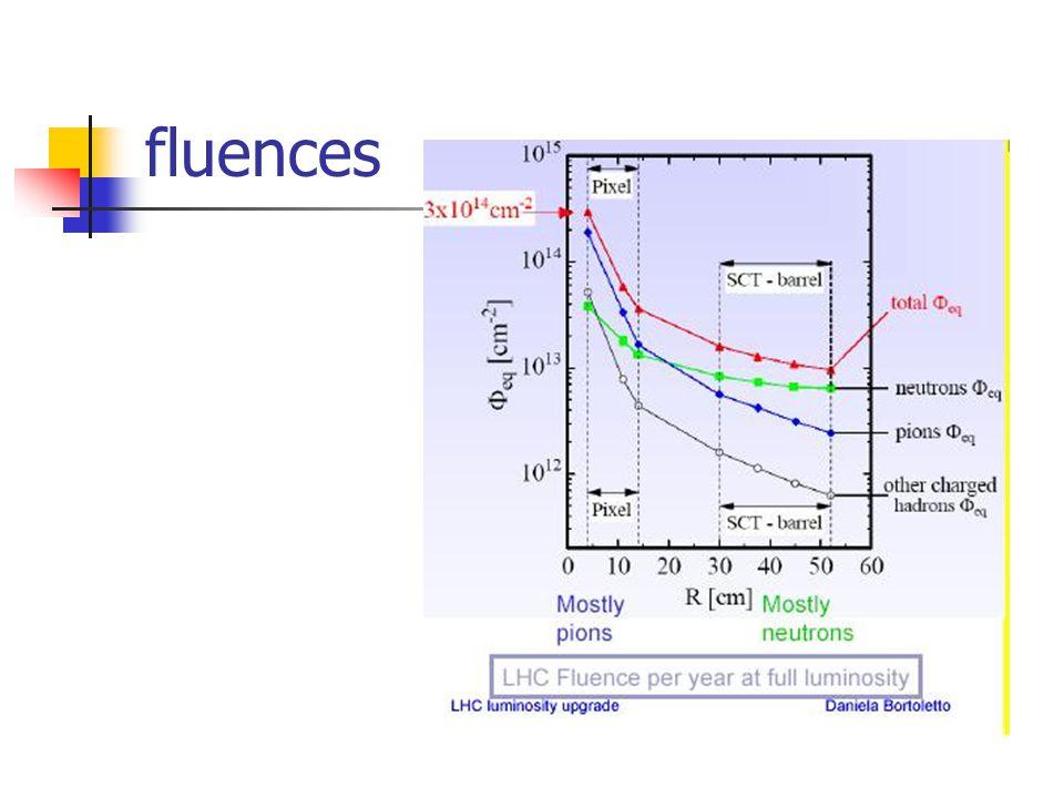 Radiations et régions 3 régions : Région 1 : < 20 cm Nouvelle approche requise R&D concepts nouveaux..