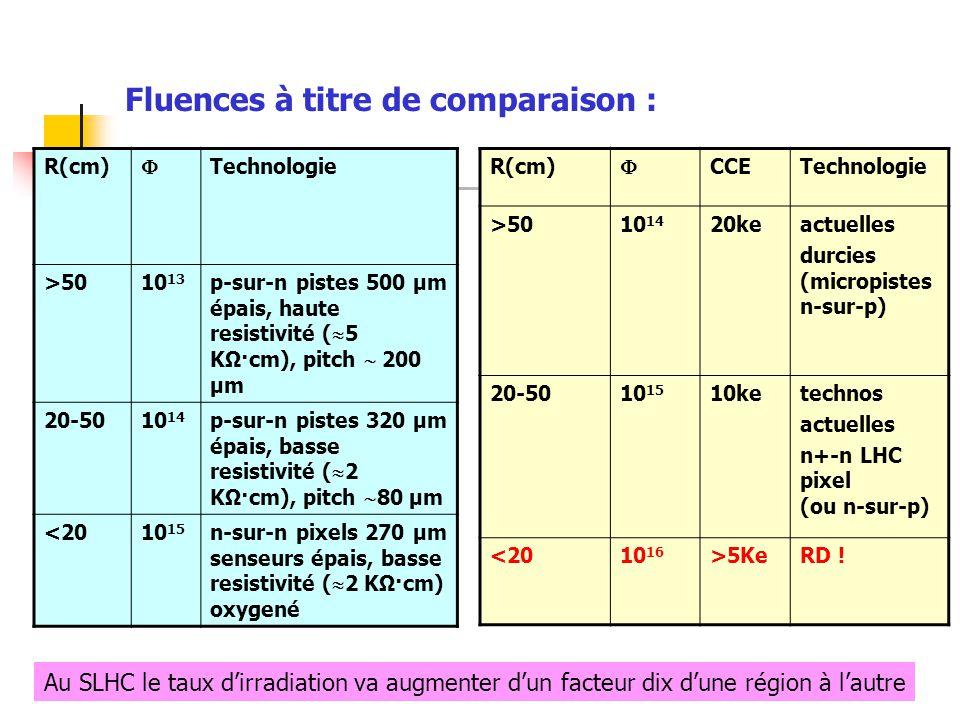 R(cm)  Technologie >5010 13 p-sur-n pistes 500 μm épais, haute resistivité (  5 KΩ·cm), pitch  200 μm 20-5010 14 p-sur-n pistes 320 μm épais, basse resistivité (  2 KΩ·cm), pitch  80 μm <2010 15 n-sur-n pixels 270 μm senseurs épais, basse resistivité (  2 KΩ·cm) oxygené R(cm)  CCETechnologie >5010 14 20keactuelles durcies (micropistes n-sur-p) 20-5010 15 10ketechnos actuelles n+-n LHC pixel (ou n-sur-p) <2010 16 >5KeRD .