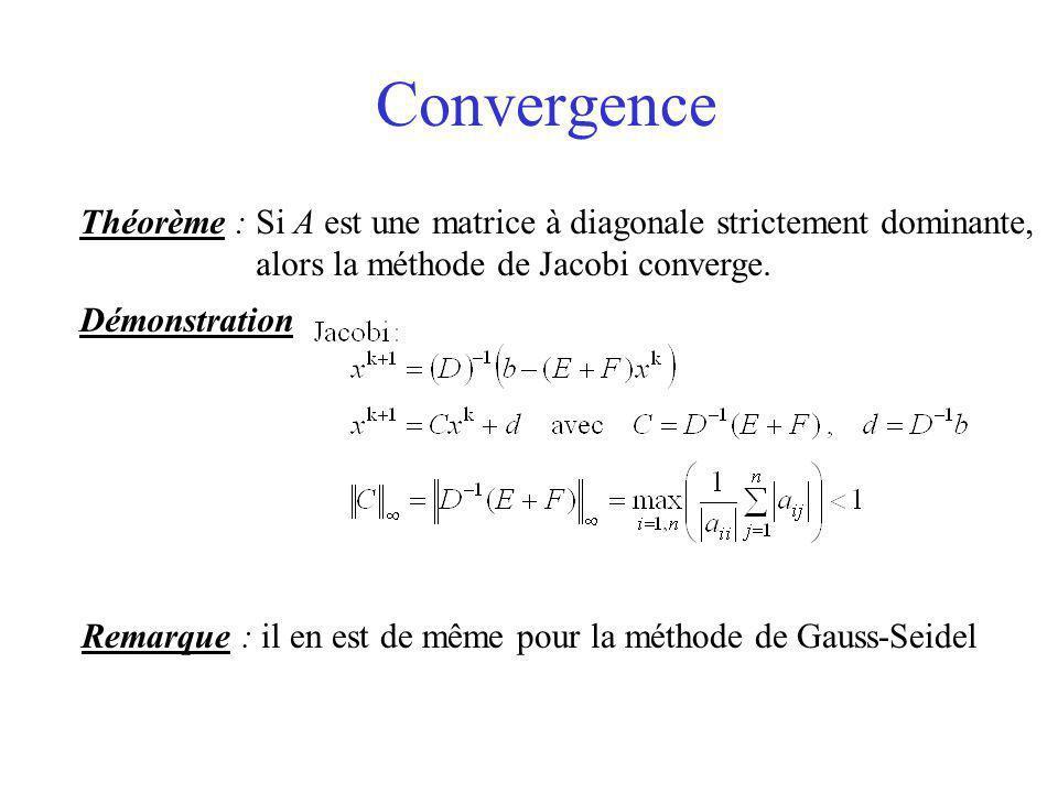 Convergence Théorème : Si A est une matrice à diagonale strictement dominante, alors la méthode de Jacobi converge. Démonstration Remarque : il en est