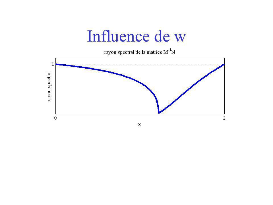 Influence de w