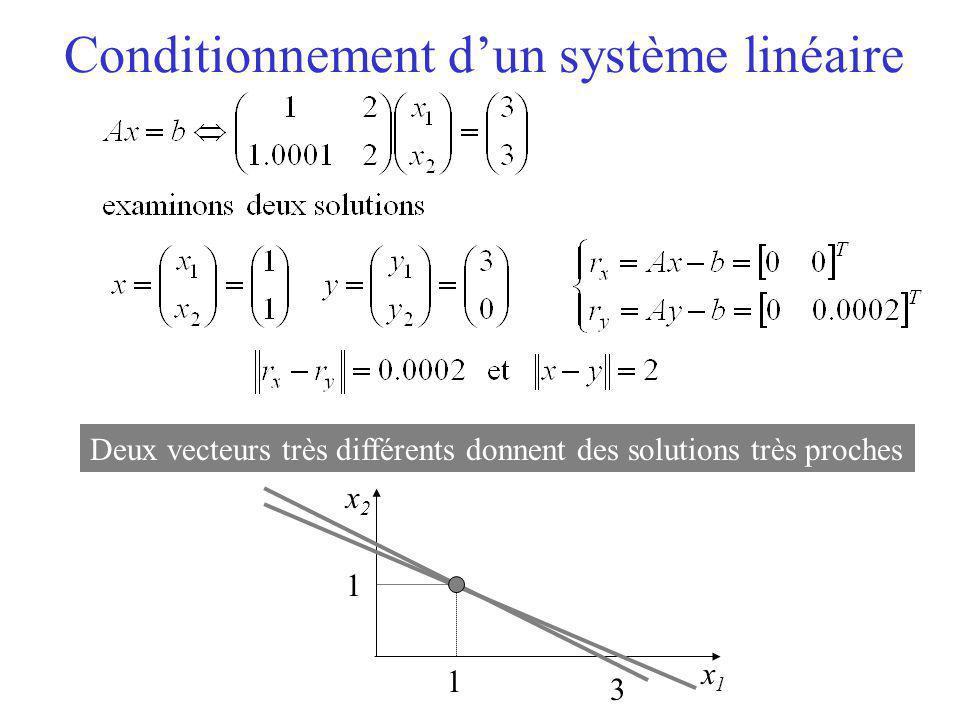 Conditionnement d'un système linéaire Deux vecteurs très différents donnent des solutions très proches x2x2 x1x1 1 1 3