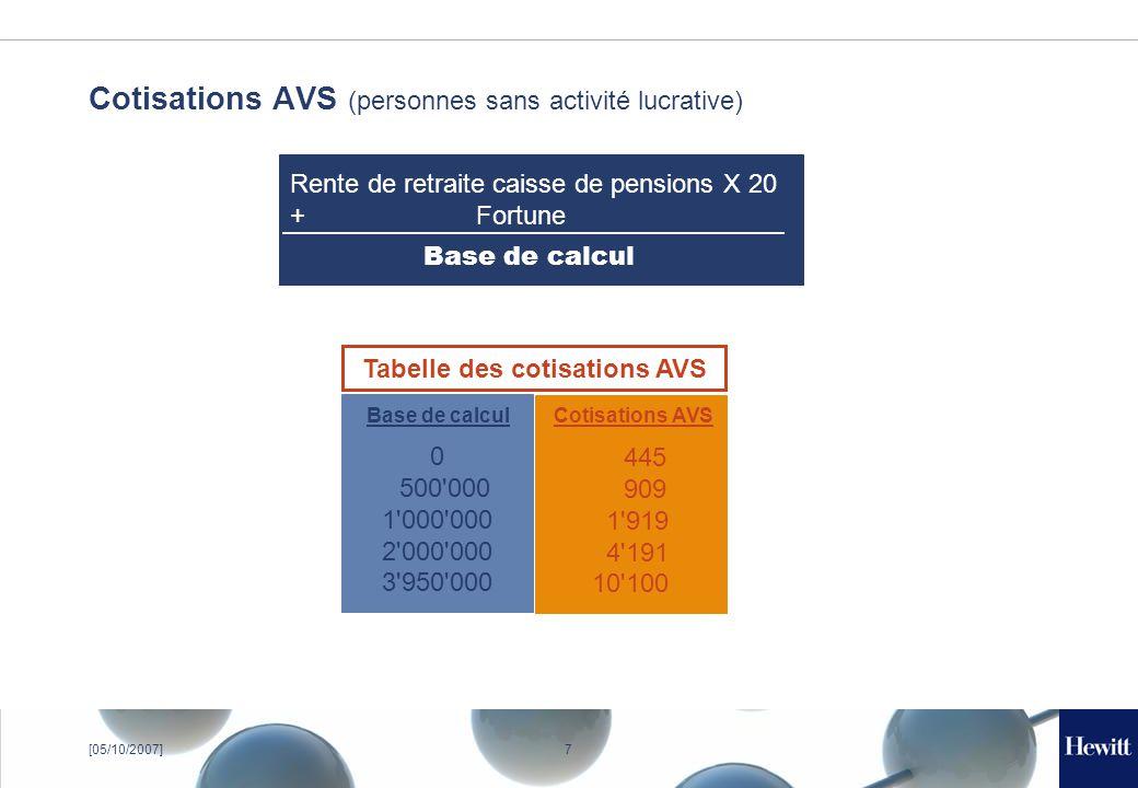 8[05/10/2007] Rente de conjoint survivant et imposition Rente de conjoint Pas soumise au droit successoral Imposée comme revenu