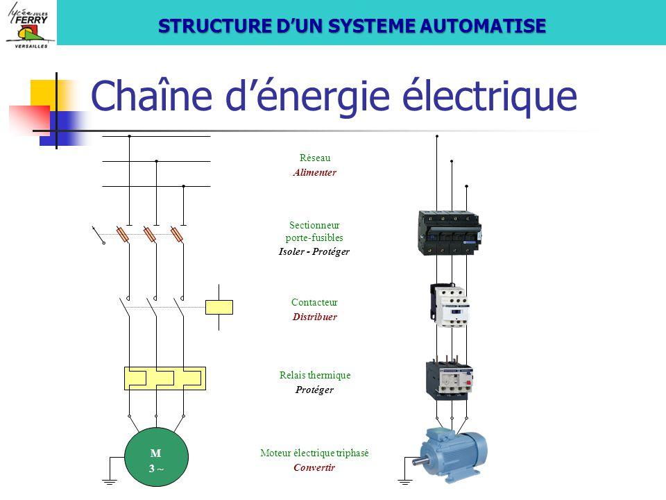 Chaîne d'énergie électrique M 3 ~ M 3 ~ Réseau Alimenter Sectionneur porte-fusibles Isoler - Protéger Contacteur Distribuer Relais thermique Protéger