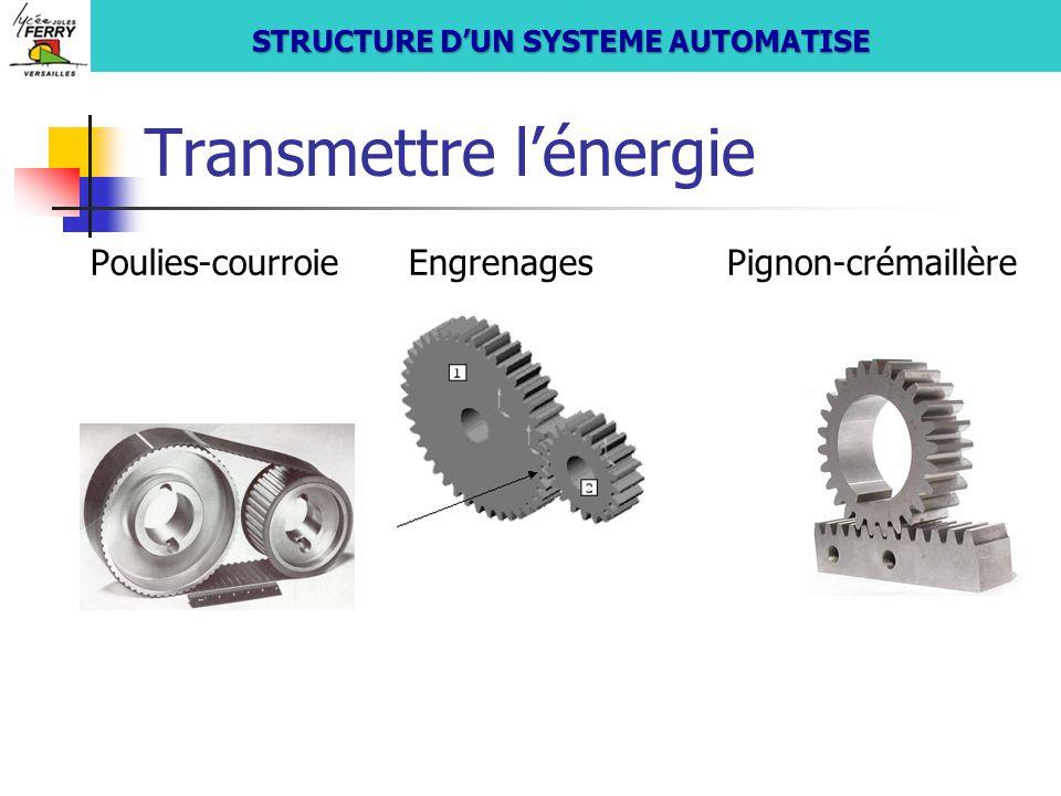 Transmettre l'énergie Poulies-courroieEngrenagesPignon-crémaillère S si STRUCTURE D'UN SYSTEME AUTOMATISE
