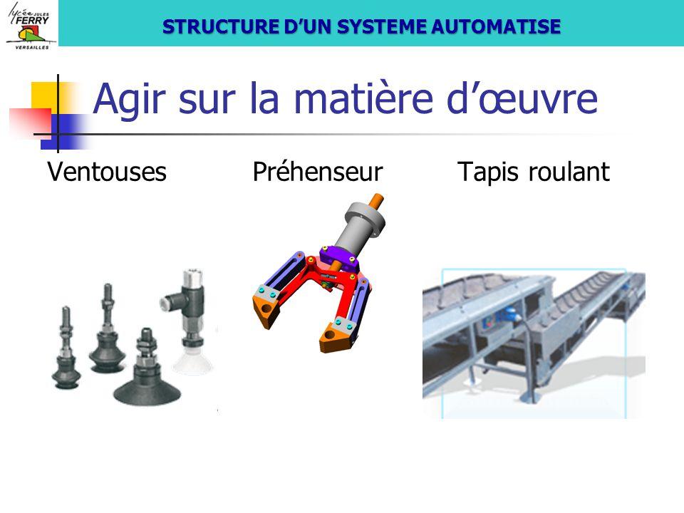 Agir sur la matière d'œuvre VentousesPréhenseurTapis roulant S si STRUCTURE D'UN SYSTEME AUTOMATISE