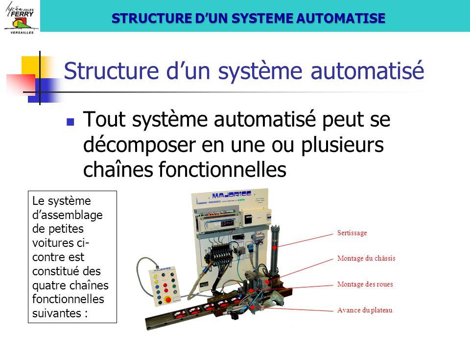 Structure d'un système automatisé Tout système automatisé peut se décomposer en une ou plusieurs chaînes fonctionnelles Montage du châssis Avance du p