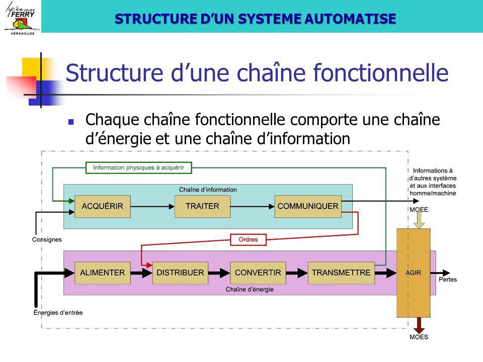 Structure d'une chaîne fonctionnelle Chaque chaîne fonctionnelle comporte une chaîne d'énergie et une chaîne d'information S si STRUCTURE D'UN SYSTEME