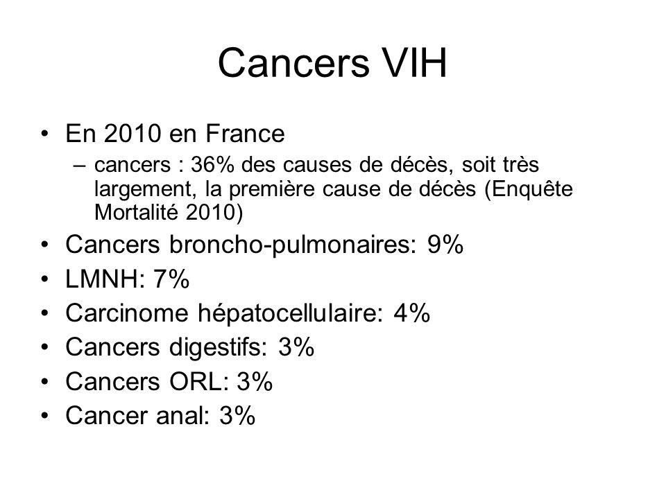 Cancers VIH En 2010 en France –cancers : 36% des causes de décès, soit très largement, la première cause de décès (Enquête Mortalité 2010) Cancers broncho-pulmonaires: 9% LMNH: 7% Carcinome hépatocellulaire: 4% Cancers digestifs: 3% Cancers ORL: 3% Cancer anal: 3%