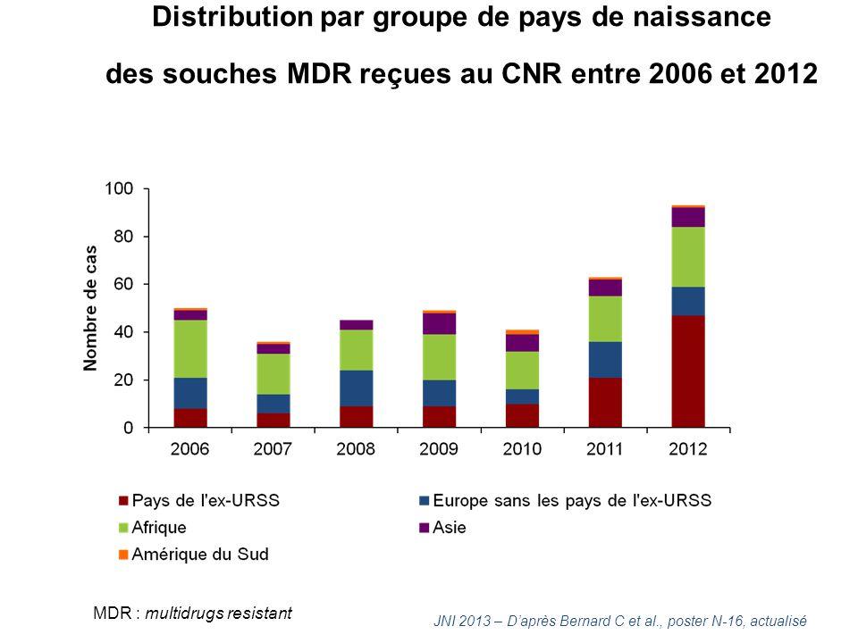 Distribution par groupe de pays de naissance des souches XDR reçues au CNR entre 2006 et 2012 JNI 2013 – D'après Bernard C et al., poster N-16, actualisé XDR : tuberculose ultrarésistante.
