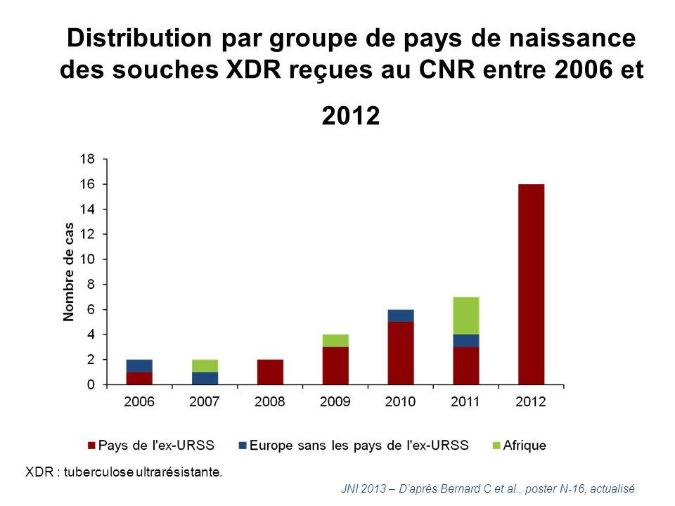 Distribution par groupe de pays de naissance des souches XDR reçues au CNR entre 2006 et 2012 JNI 2013 – D'après Bernard C et al., poster N-16, actual