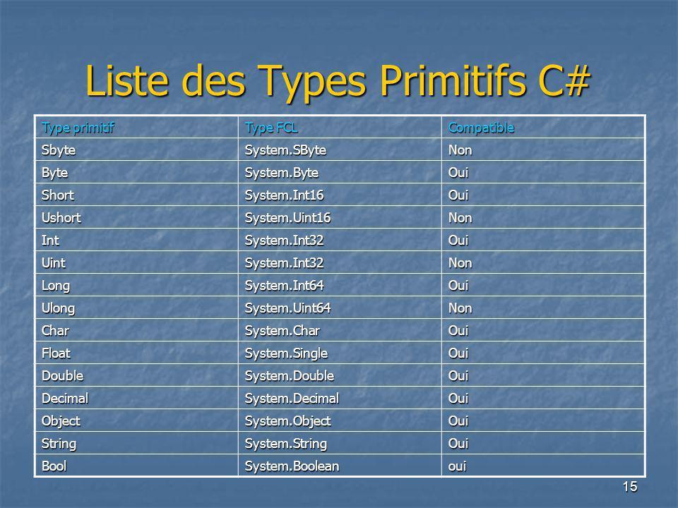 15 Liste des Types Primitifs C# Type primitif Type FCL Compatible SbyteSystem.SByteNon ByteSystem.ByteOui ShortSystem.Int16Oui UshortSystem.Uint16Non IntSystem.Int32Oui UintSystem.Int32Non LongSystem.Int64Oui UlongSystem.Uint64Non CharSystem.CharOui FloatSystem.SingleOui DoubleSystem.DoubleOui DecimalSystem.DecimalOui ObjectSystem.ObjectOui StringSystem.StringOui BoolSystem.Booleanoui