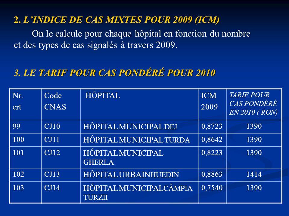 2. L'INDICE DE CAS MIXTES POUR 2009 (ICM) On le calcule pour chaque hôpital en fonction du nombre et des types de cas signalés à travers 2009. TARIF P