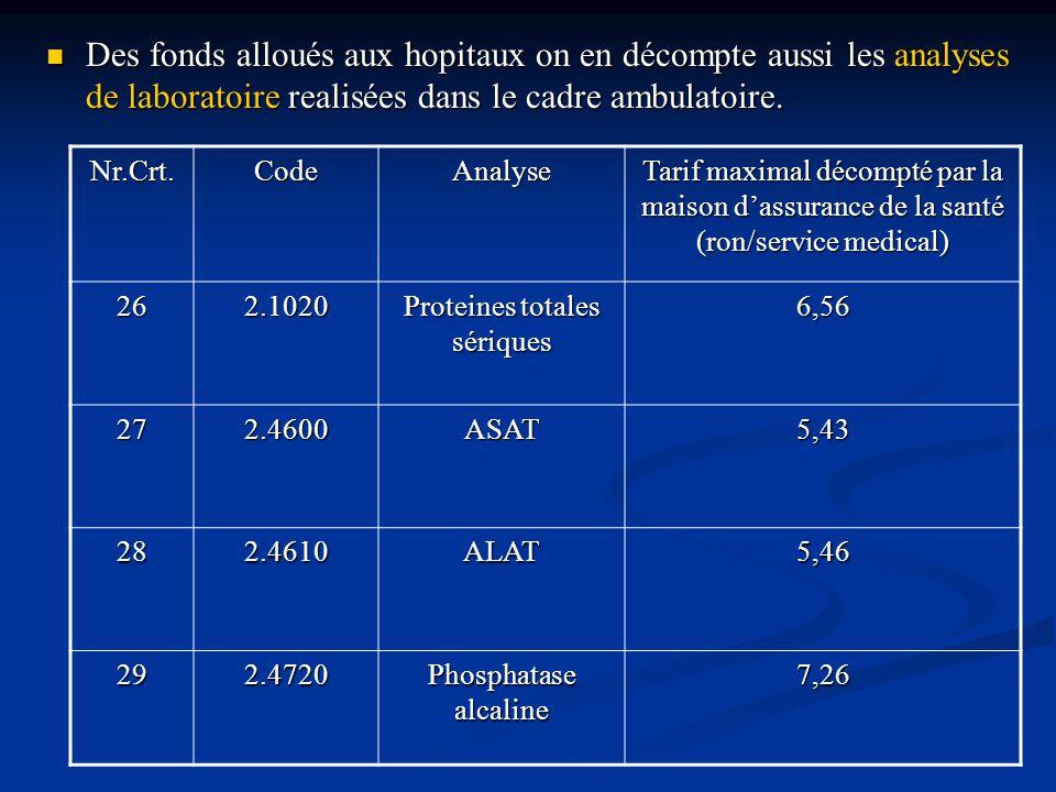 Nr.Crt.CodeAnalyse Tarif maximal décompté par la maison d'assurance de la santé (ron/service medical) 262.1020 Proteines totales sériques 6,56 272.4600ASAT5,43 282.4610ALAT5,46 292.4720 Phosphatase alcaline 7,26 Des fonds alloués aux hopitaux on en décompte aussi les analyses de laboratoire realisées dans le cadre ambulatoire.