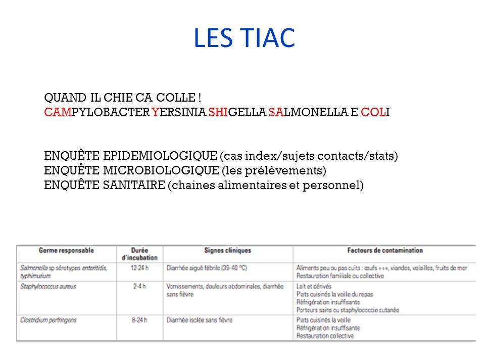 LES TIAC QUAND IL CHIE CA COLLE ! CAMPYLOBACTER YERSINIA SHIGELLA SALMONELLA E COLI ENQUÊTE EPIDEMIOLOGIQUE (cas index/sujets contacts/stats) ENQUÊTE