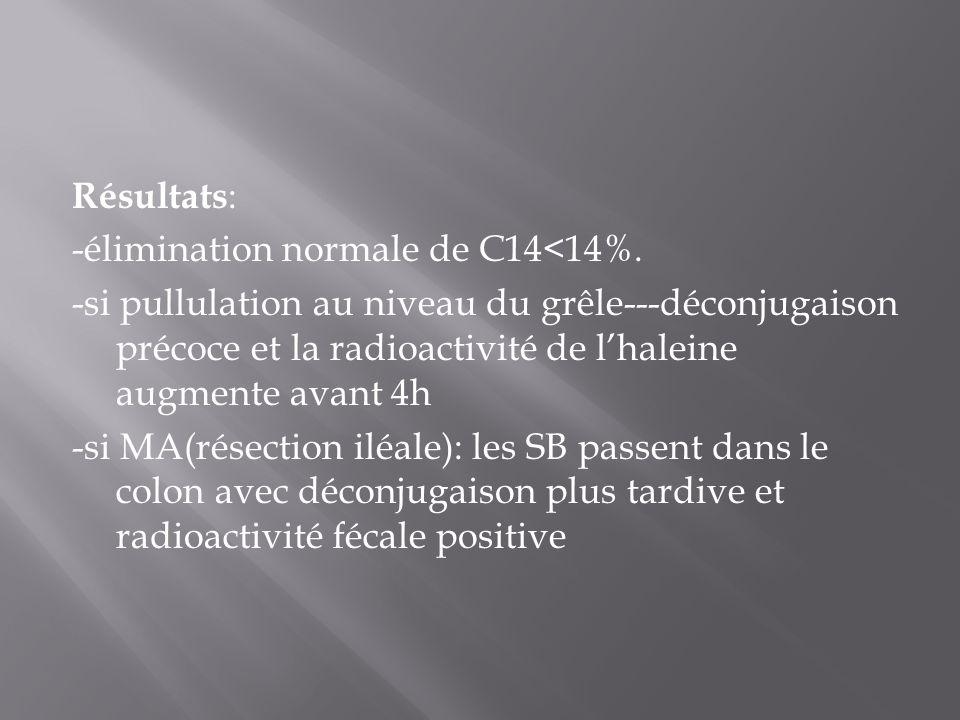 Résultats : -élimination normale de C14<14%. -si pullulation au niveau du grêle---déconjugaison précoce et la radioactivité de l'haleine augmente avan