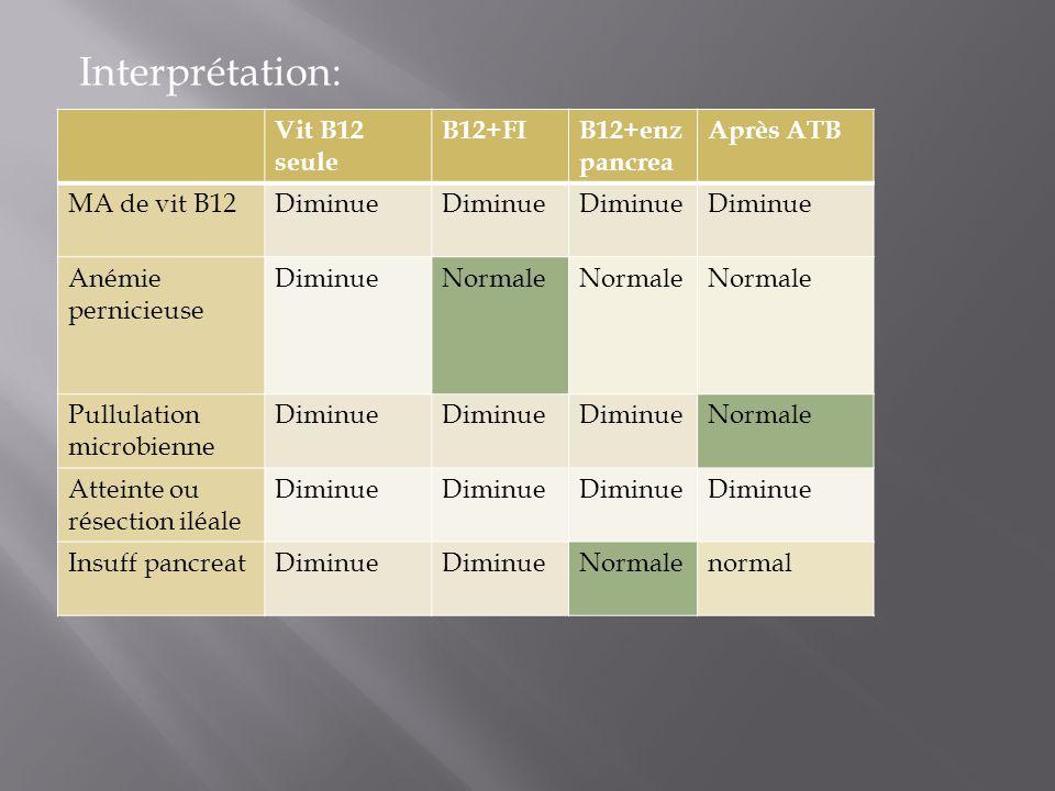 Interprétation: Vit B12 seule B12+FIB12+enz pancrea Après ATB MA de vit B12Diminue Anémie pernicieuse DiminueNormale Pullulation microbienne Diminue N
