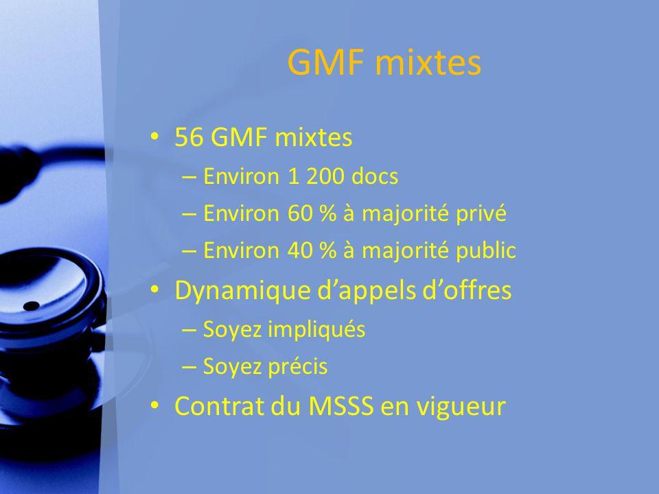 GMF mixtes 56 GMF mixtes – Environ 1 200 docs – Environ 60 % à majorité privé – Environ 40 % à majorité public Dynamique d'appels d'offres – Soyez impliqués – Soyez précis Contrat du MSSS en vigueur