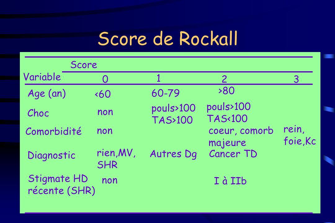 Score de Rockall Score Variable Age (an) <60 Choc non Comorbidité Diagnostic Stigmate HD récente (SHR) 0 non rien,MV, SHR non 1 60-79 pouls>100 TAS>10