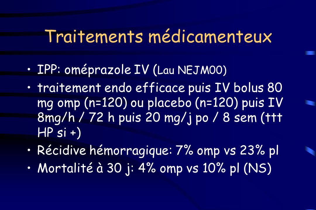 Traitements médicamenteux IPP: oméprazole IV ( Lau NEJM00) traitement endo efficace puis IV bolus 80 mg omp (n=120) ou placebo (n=120) puis IV 8mg/h /