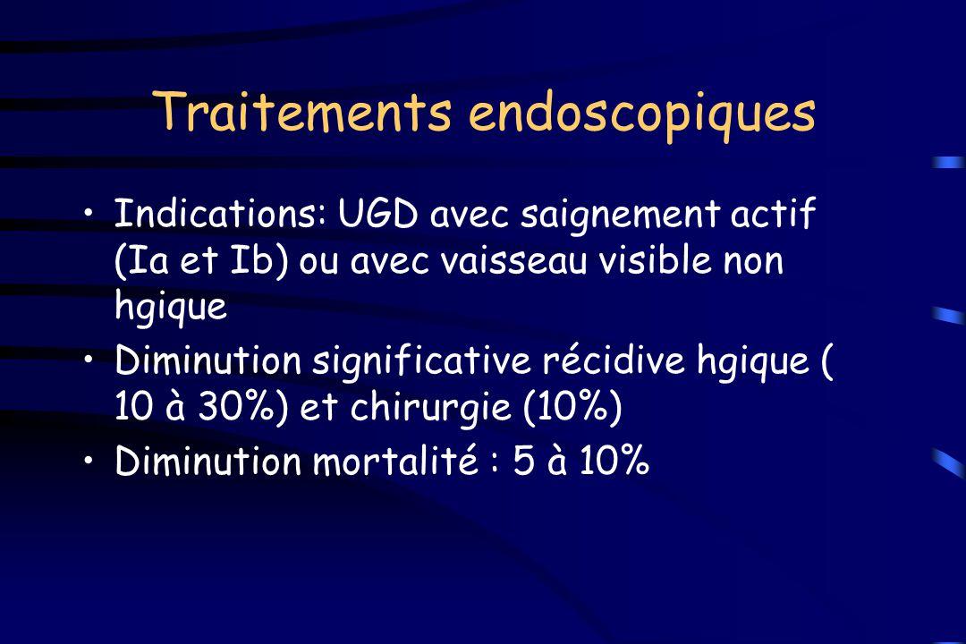 Traitements endoscopiques Indications: UGD avec saignement actif (Ia et Ib) ou avec vaisseau visible non hgique Diminution significative récidive hgiq