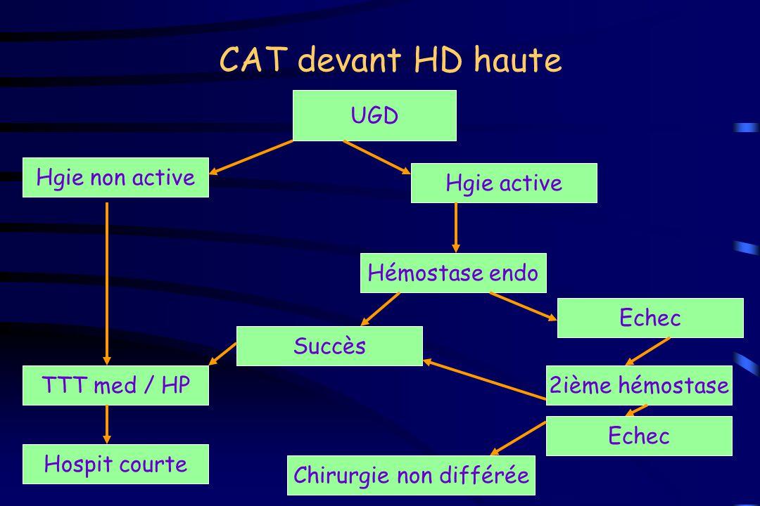 CAT devant HD haute Hgie active UGD Hgie non active Hémostase endo Succès Echec TTT med / HP Hospit courte 2ième hémostase Echec Chirurgie non différé