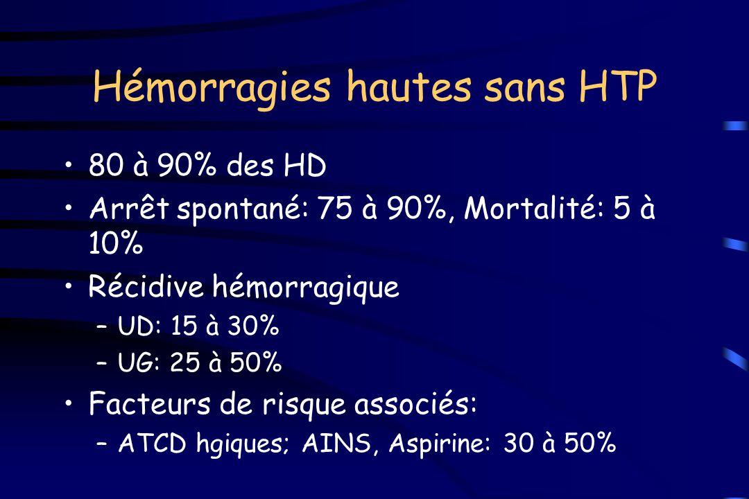 Hémorragies hautes sans HTP 80 à 90% des HD Arrêt spontané: 75 à 90%, Mortalité: 5 à 10% Récidive hémorragique –UD: 15 à 30% –UG: 25 à 50% Facteurs de