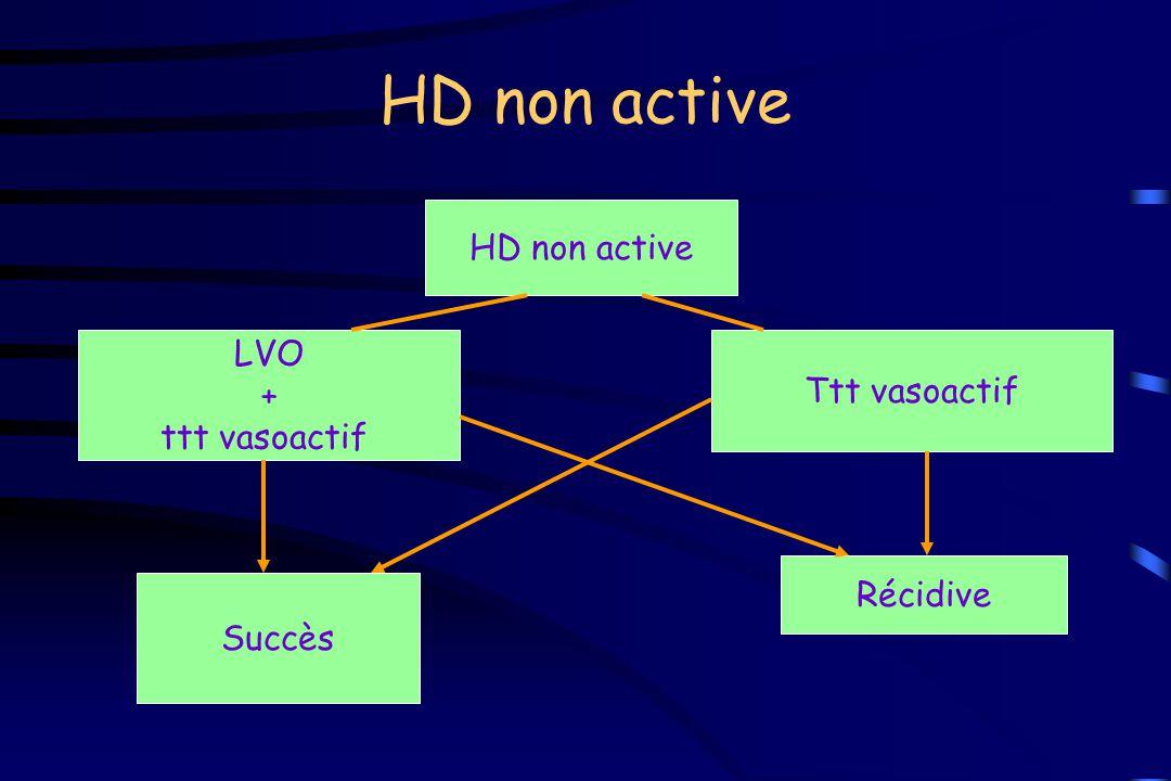 HD non active LVO + ttt vasoactif Ttt vasoactif Récidive Succès