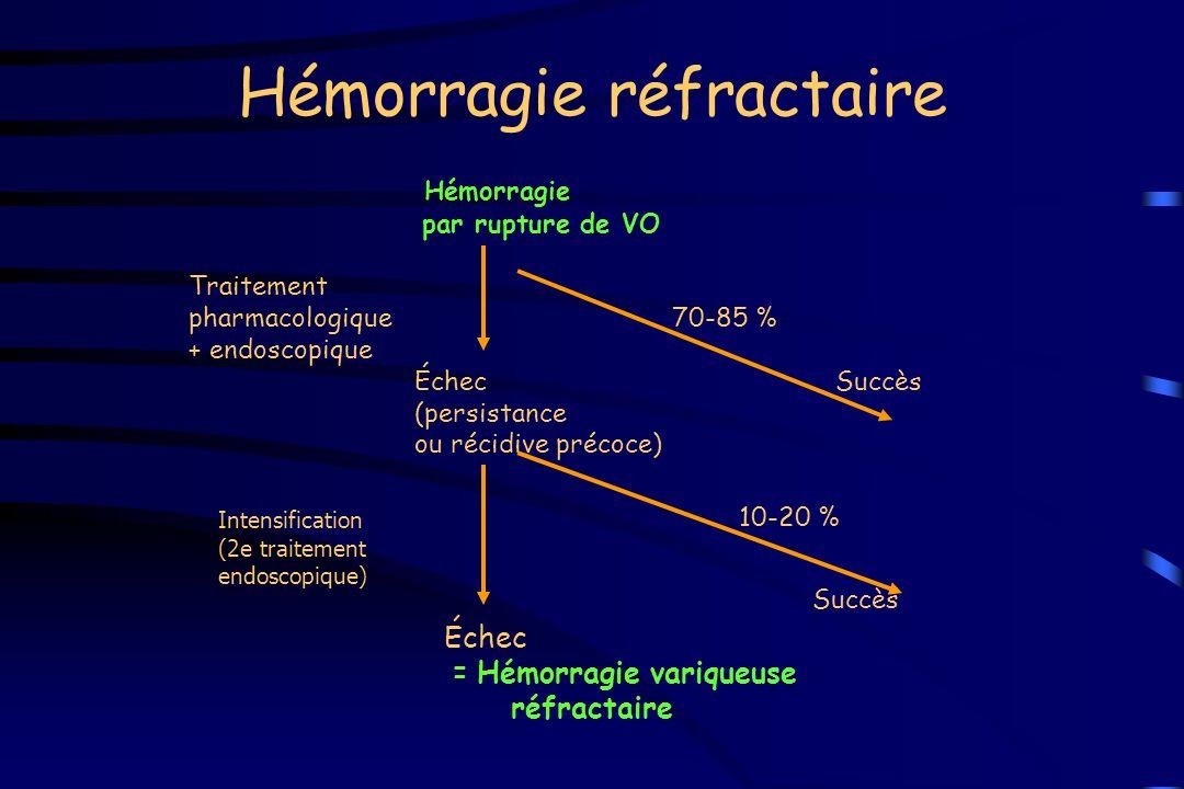 Hémorragie réfractaire Hémorragie par rupture de VO Traitement pharmacologique 70-85 % + endoscopique Échec Succès (persistance ou récidive précoce) É