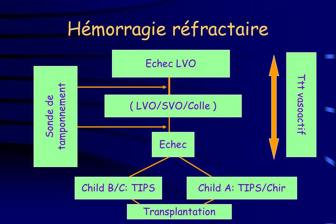 Hémorragie réfractaire Echec LVO ( LVO/SVO/Colle ) Echec Child B/C: TIPSChild A: TIPS/Chir Ttt vasoactif Sonde de tamponnement Transplantation