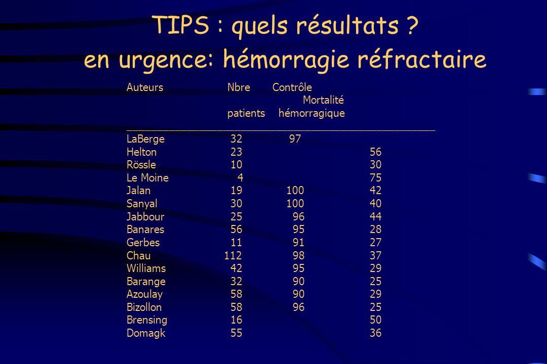 TIPS : quels résultats ? en urgence: hémorragie réfractaire Auteurs NbreContrôle Mortalité patients hémorragique _____________________________________
