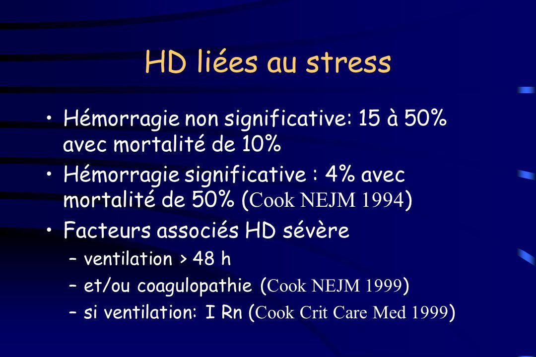 HD liées au stress Hémorragie non significative: 15 à 50% avec mortalité de 10% Hémorragie significative : 4% avec mortalité de 50% ( Cook NEJM 1994 )