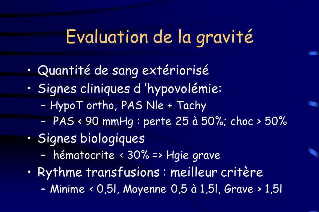 Evaluation de la gravité Quantité de sang extériorisé Signes cliniques d 'hypovolémie: –HypoT ortho, PAS Nle + Tachy – PAS 50% Signes biologiques – hé